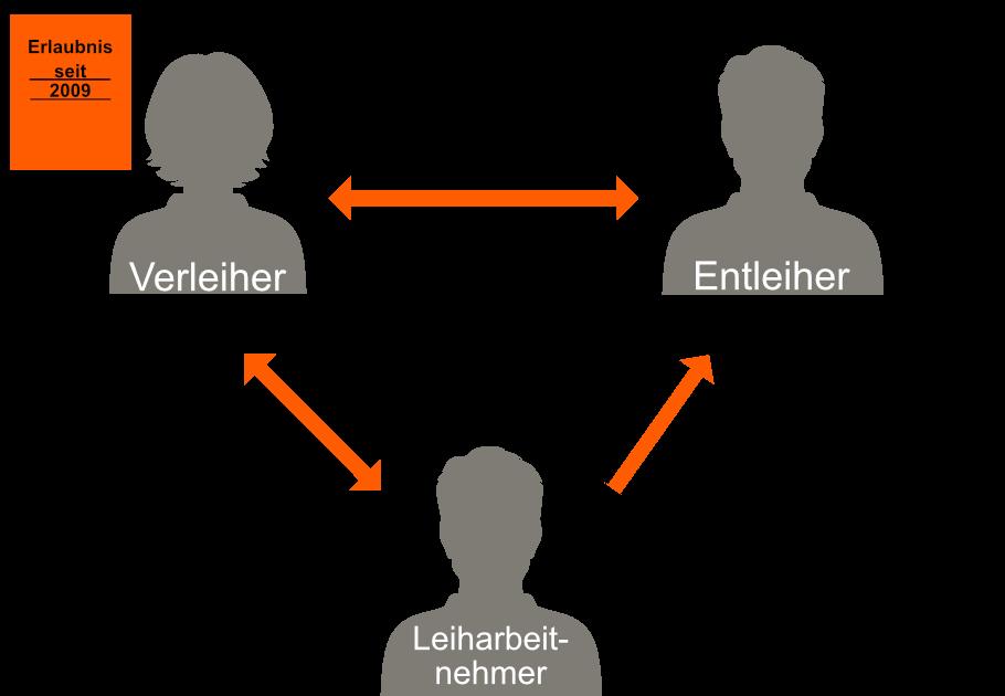 Schema Leiharbeit VISIONA GmbH